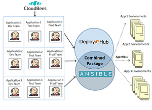 DeployHub with Ansible, an example of using best of breed for Application Release Automation