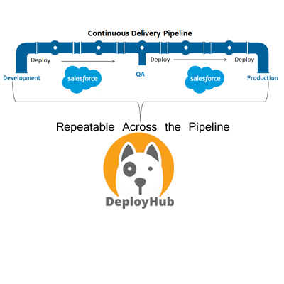 How to use Salesforce Deployment for CD