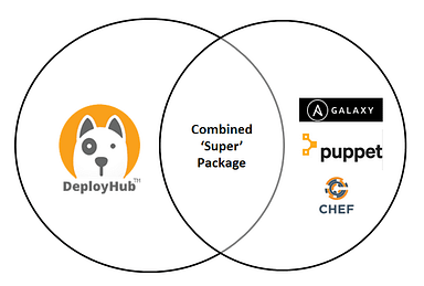 application package full-stack
