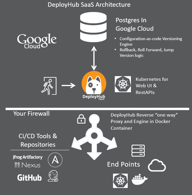 Continuous Deployment Offered as a Hosted Service