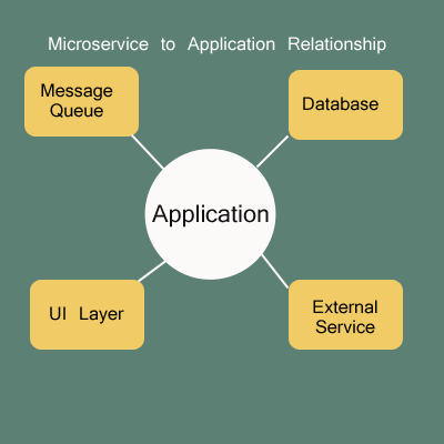 microservices application