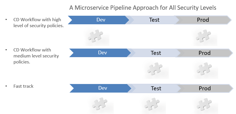 Microservice security and CD Pipelines